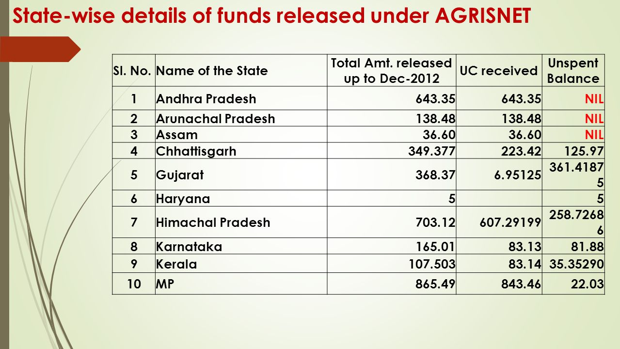 State-wise details of funds released under AGRISNET