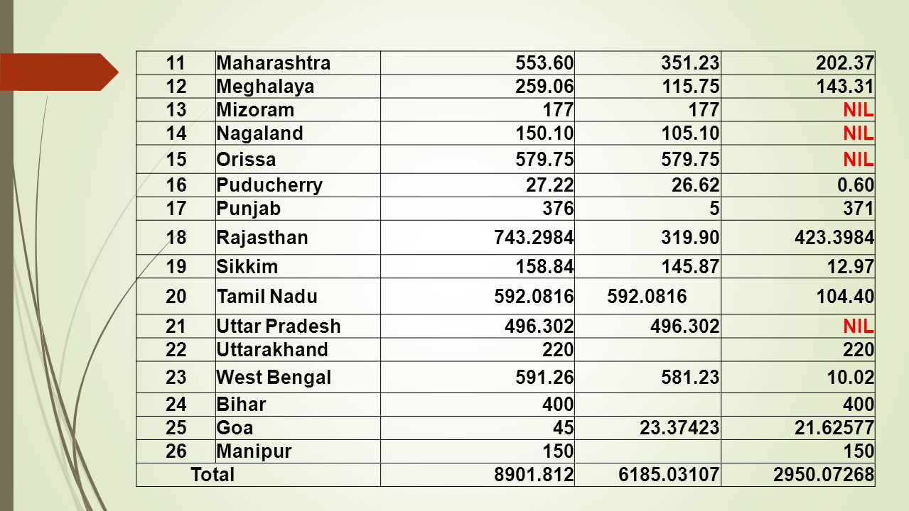 11 Maharashtra. 553.60. 351.23. 202.37. 12. Meghalaya. 259.06. 115.75. 143.31. 13. Mizoram.
