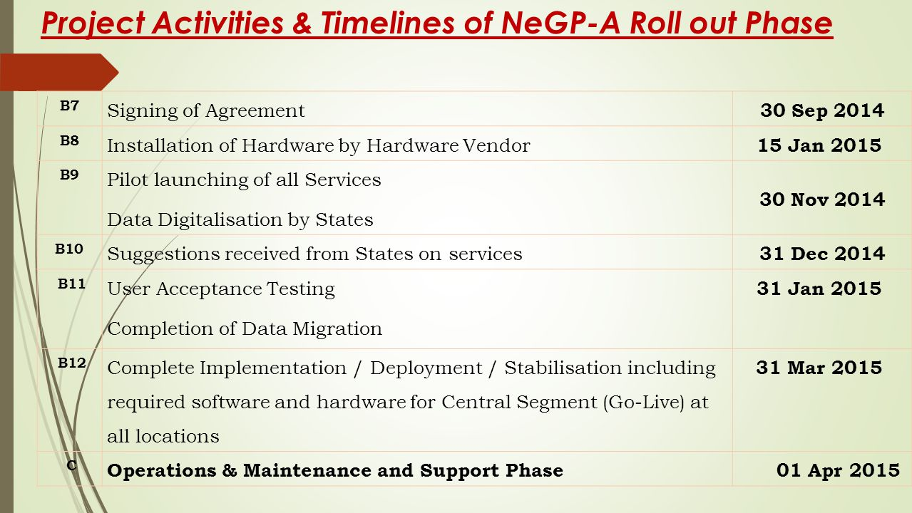 Project Activities & Timelines of NeGP-A Roll out Phase