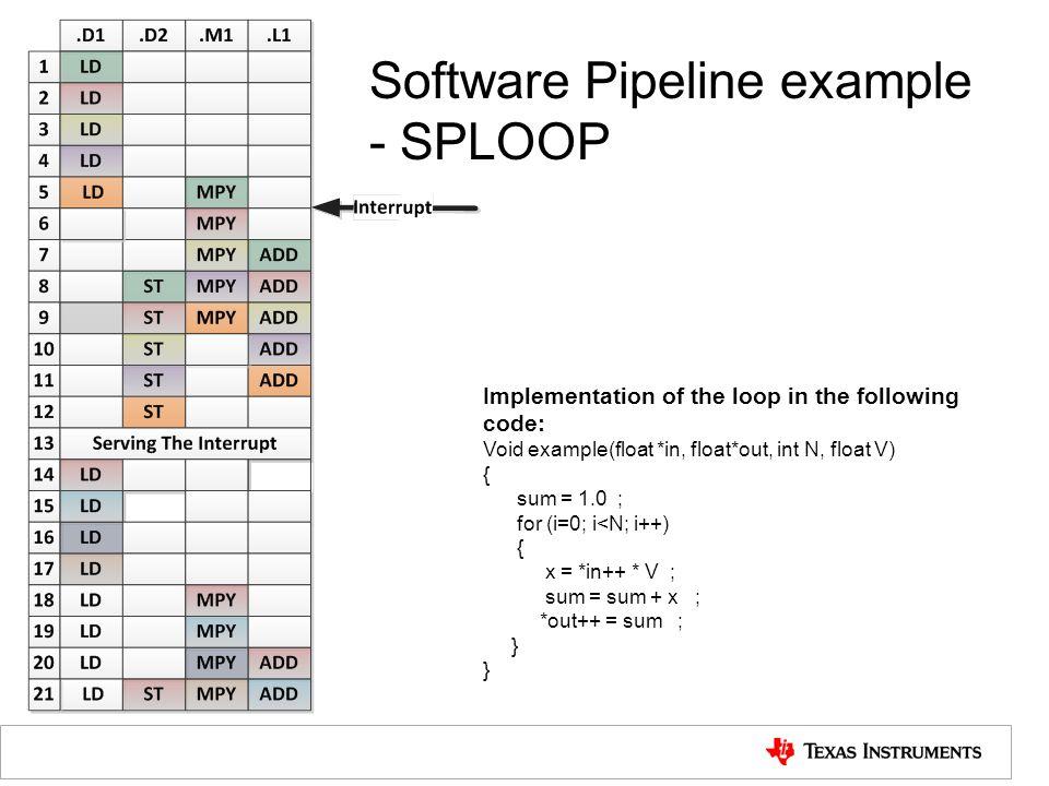Software Pipeline example - SPLOOP