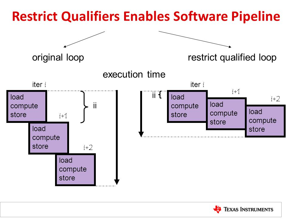 Restrict Qualifiers Enables Software Pipeline