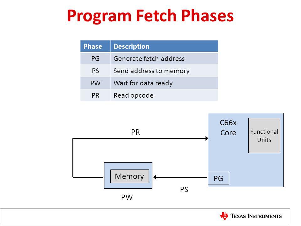 Program Fetch Phases C66x Core PR Memory PG PS PW Phase Description PG
