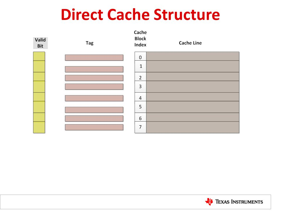 Direct Cache Structure