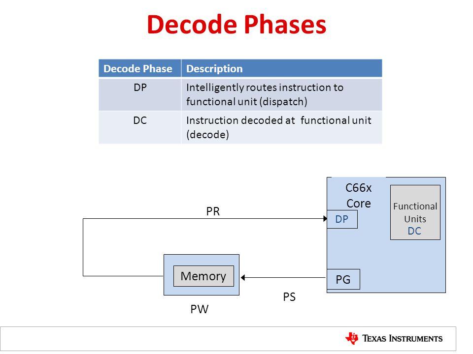 Decode Phases C66x Core PR Memory PG PS PW Decode Phase Description DP
