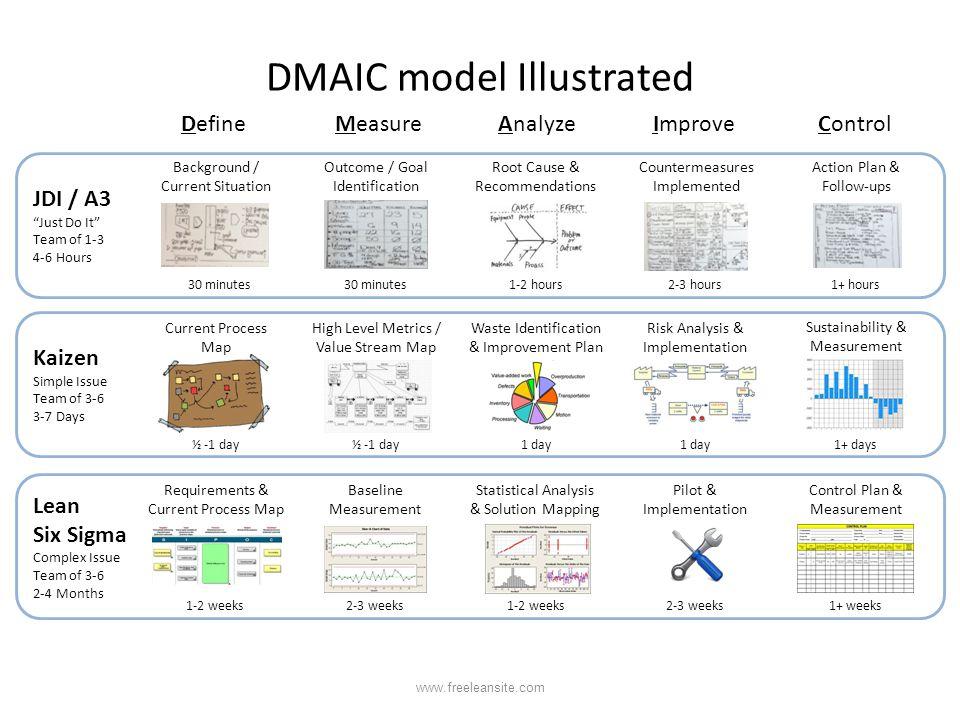 DMAIC model Illustrated