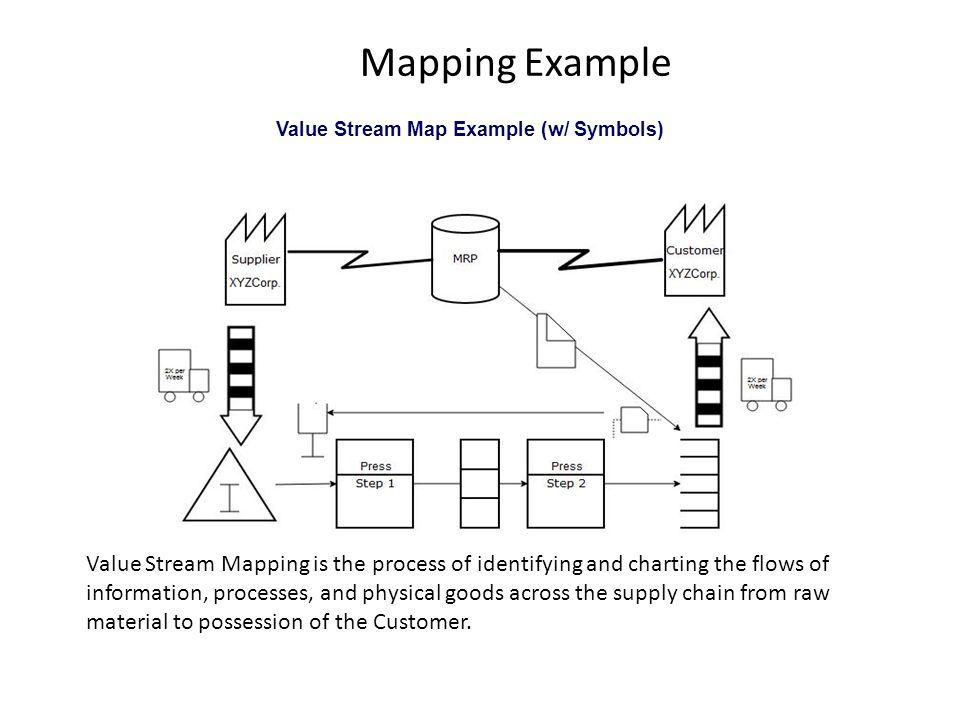 Value Stream Map Example (w/ Symbols)