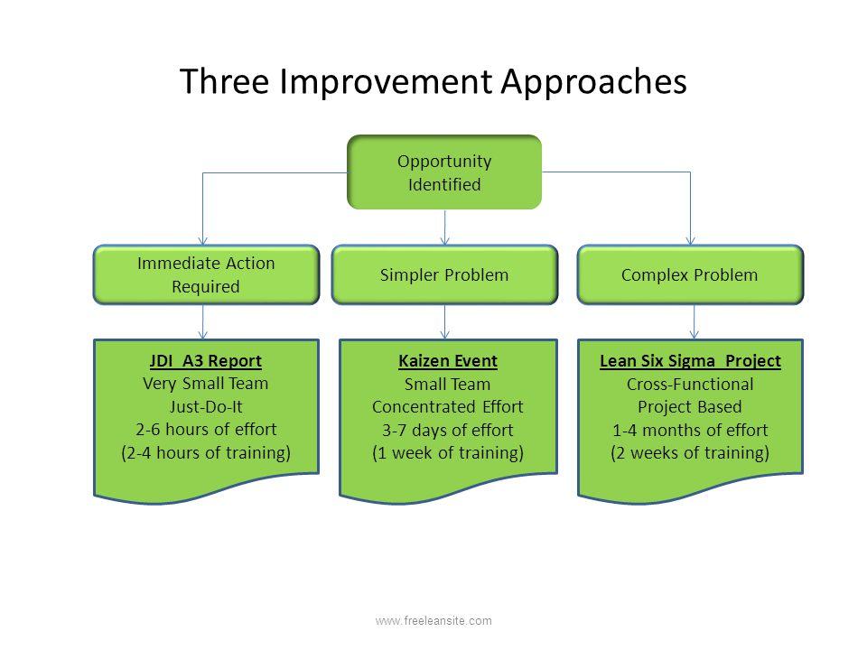 Three Improvement Approaches