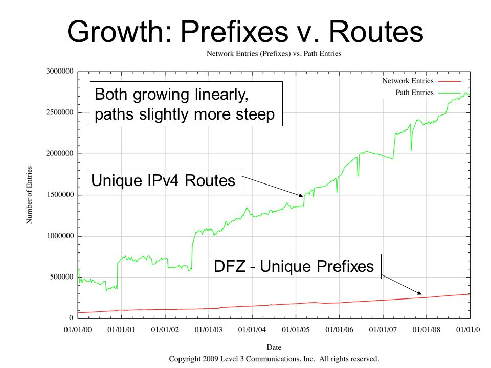 Growth: Prefixes v. Routes