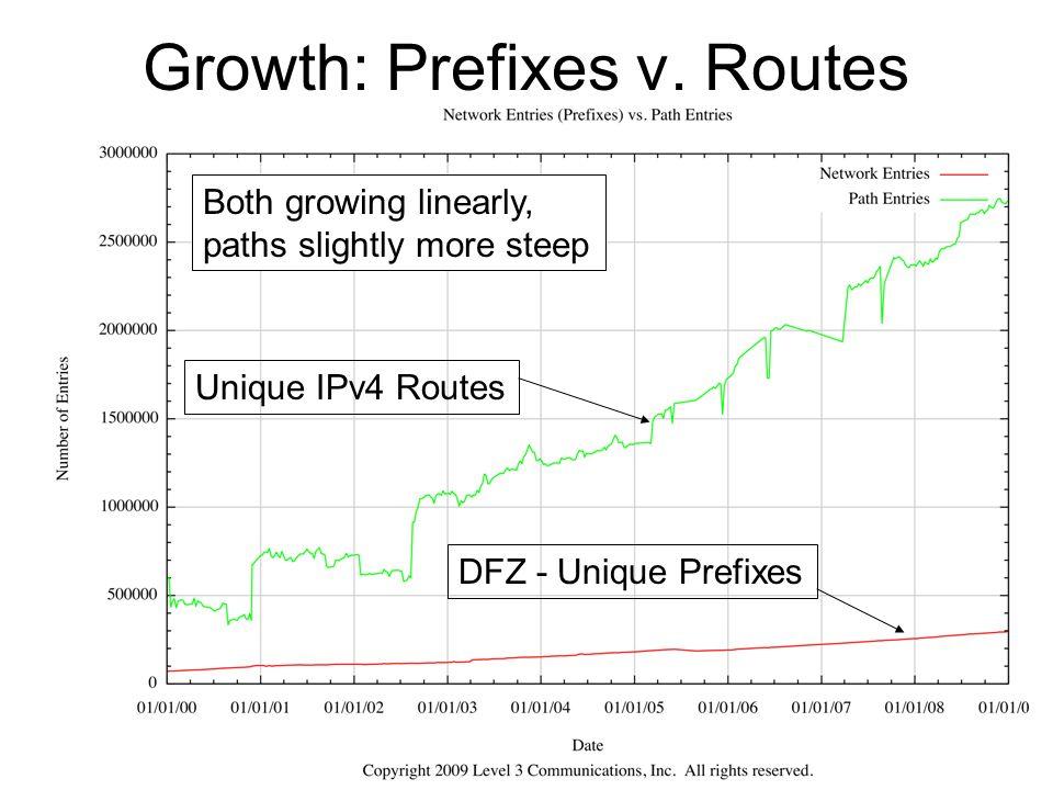 Growth: Prefixes v. Routes
