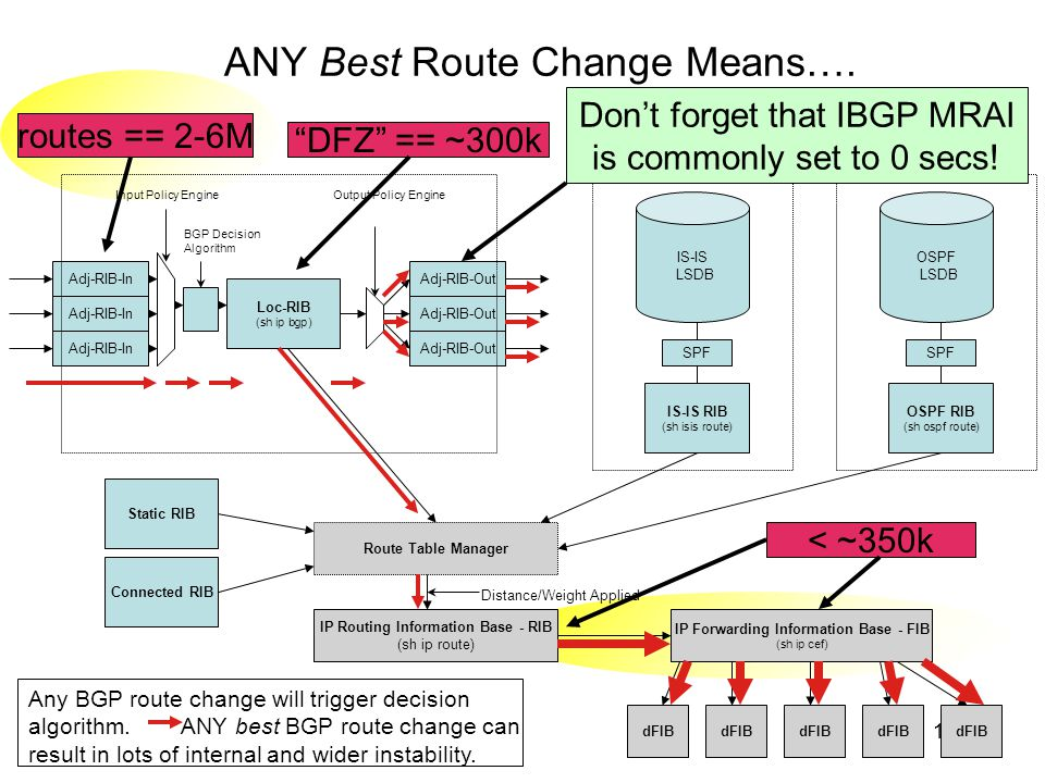 ANY Best Route Change Means….