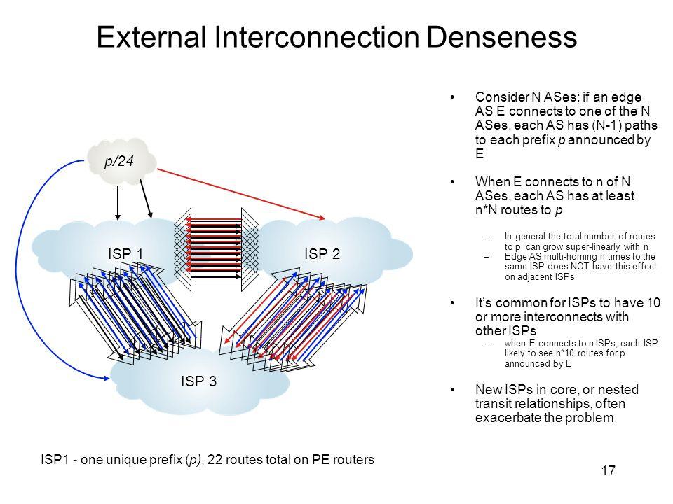 External Interconnection Denseness