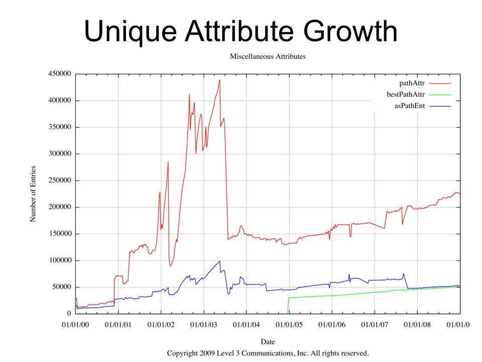 Unique Attribute Growth