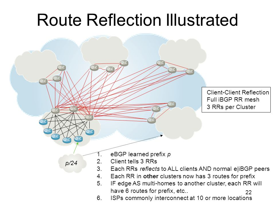 Route Reflection Illustrated