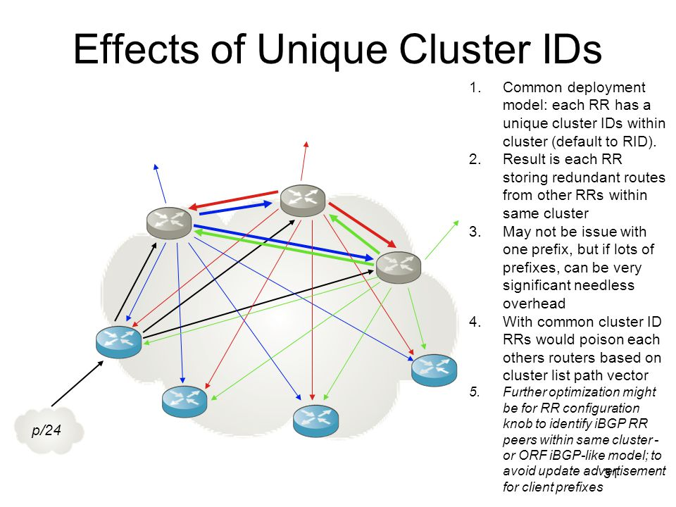 Effects of Unique Cluster IDs