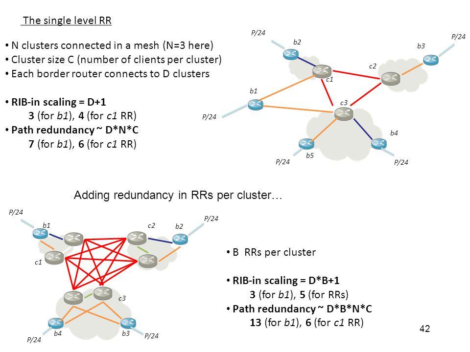 N clusters connected in a mesh (N=3 here)