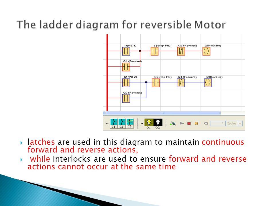 The ladder diagram for reversible Motor