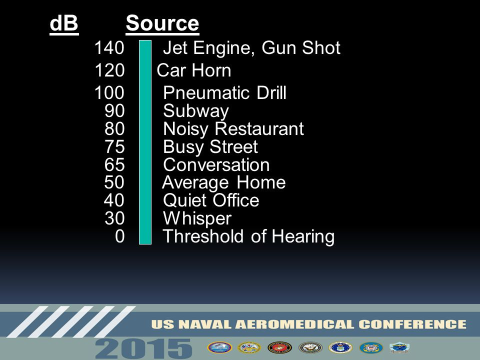 dB Source 140 Jet Engine, Gun Shot. 120 Car Horn.
