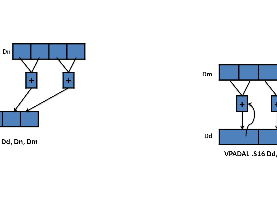 Dm Dn Dm + + + + + + Dd Dd VPADD .I16 Dd, Dn, Dm VPADAL .S16 Dd, Dm