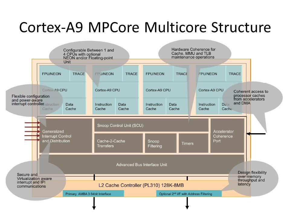 Cortex-A9 MPCore Multicore Structure