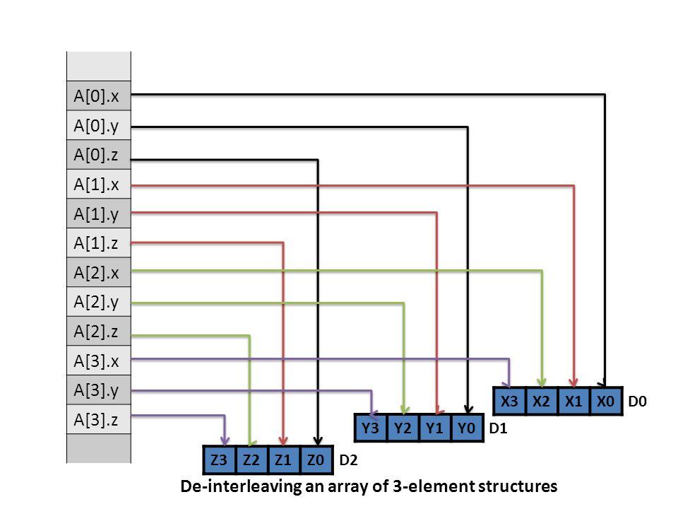 De-interleaving an array of 3-element structures