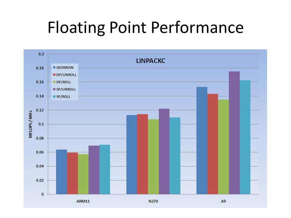 Floating Point Performance