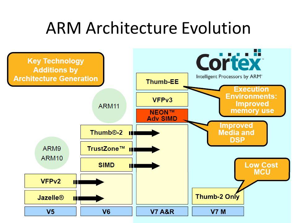 ARM Architecture Evolution