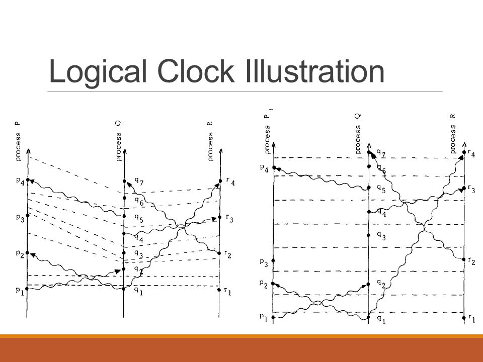 Logical Clock Illustration