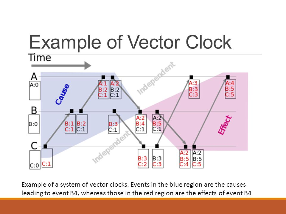Example of Vector Clock