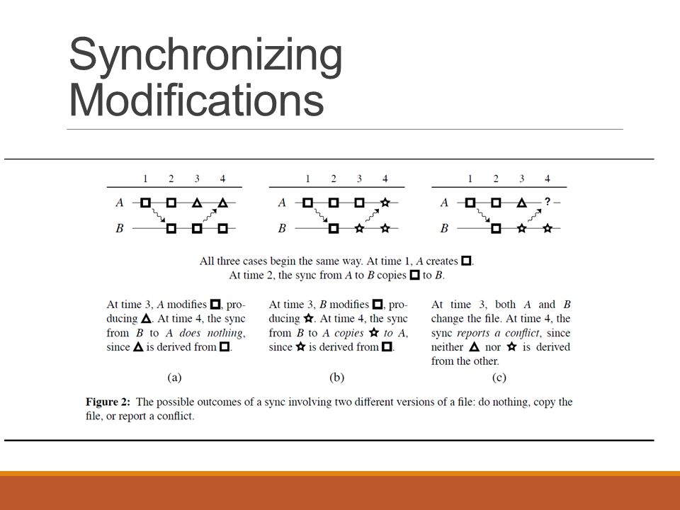 Synchronizing Modifications