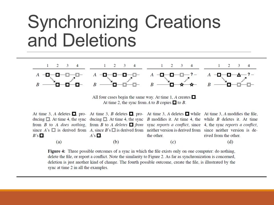 Synchronizing Creations and Deletions