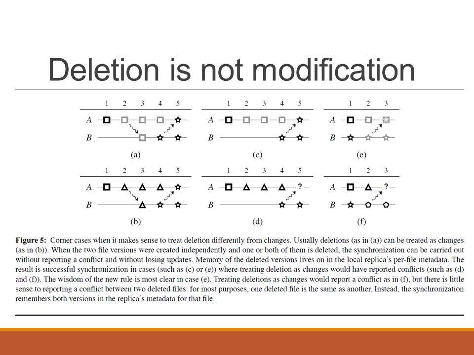 Deletion is not modification