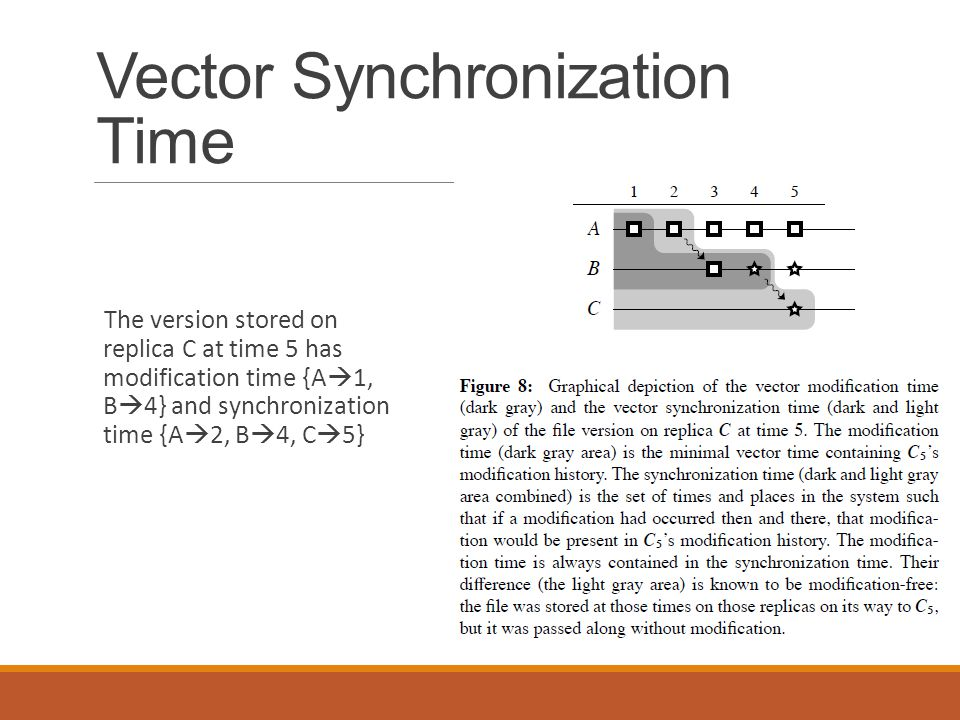 Vector Synchronization Time