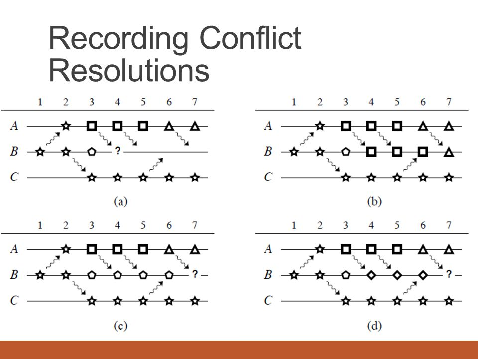 Recording Conflict Resolutions