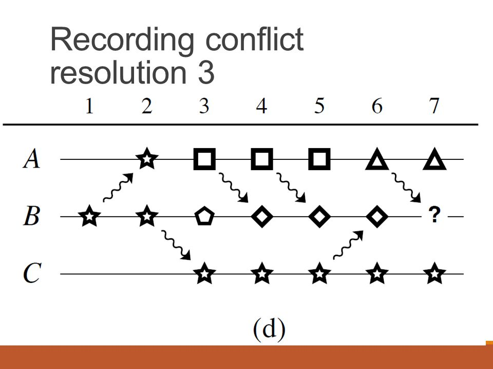 Recording conflict resolution 3
