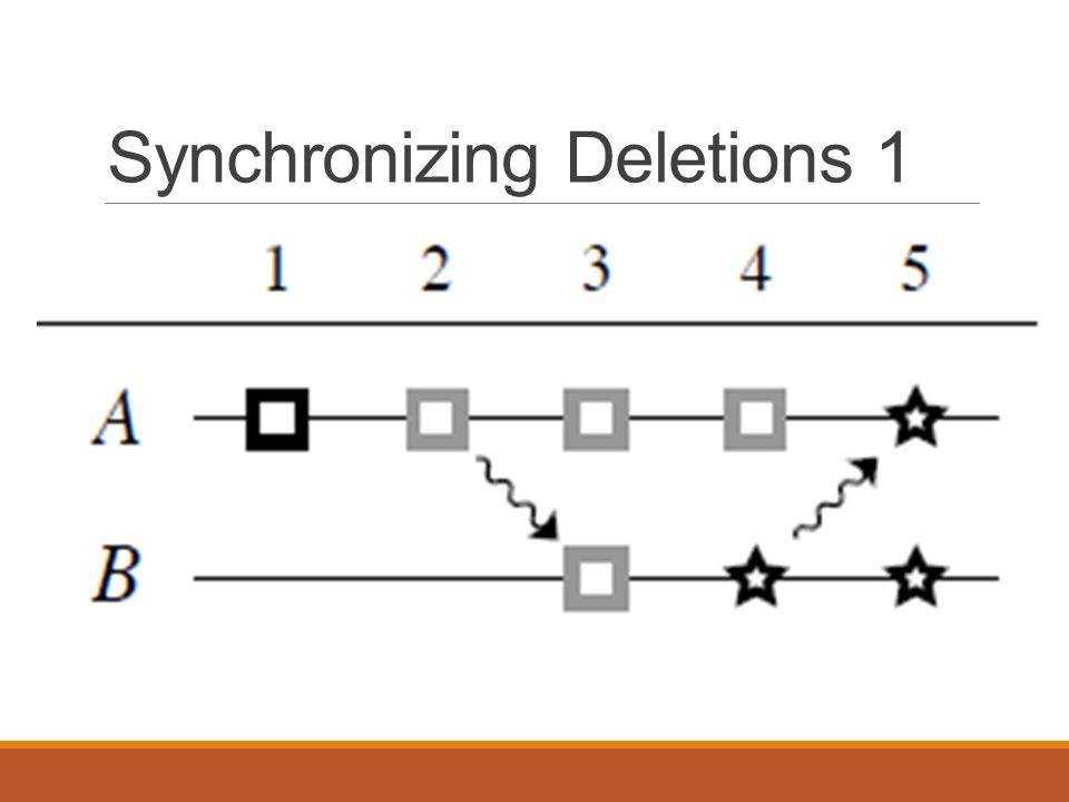 Synchronizing Deletions 1