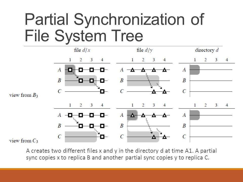 Partial Synchronization of File System Tree