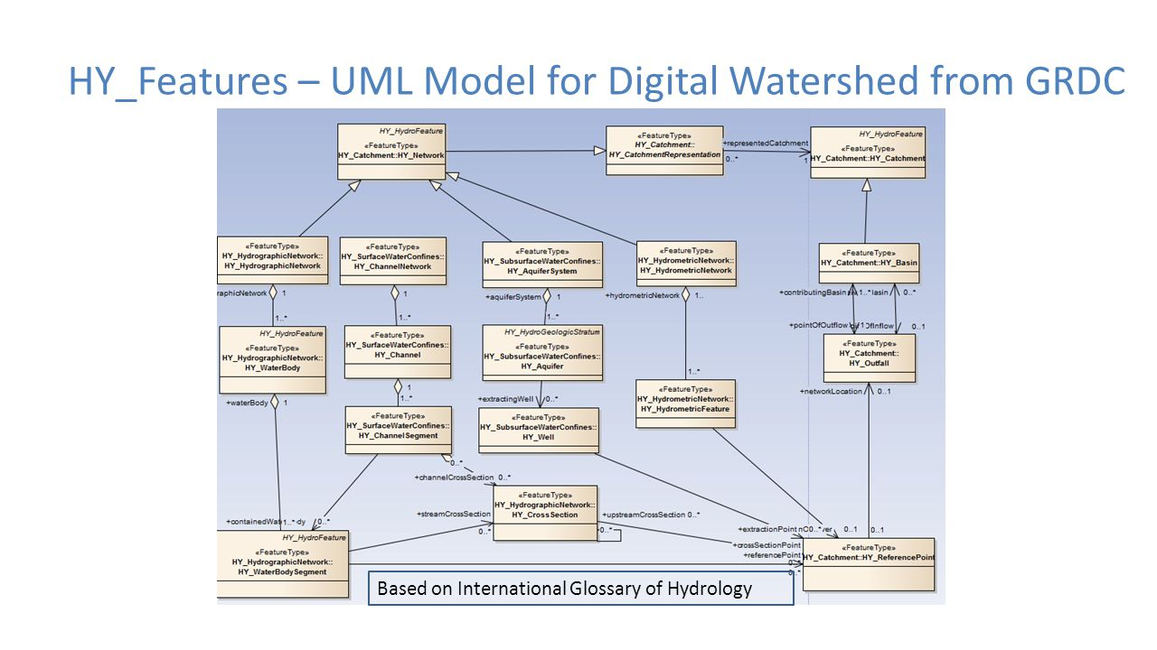 HY_Features – UML Model for Digital Watershed from GRDC