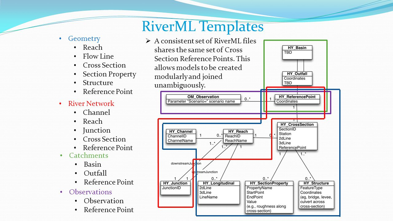 RiverML Templates Geometry