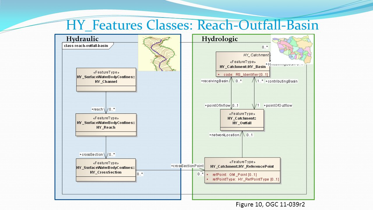 HY_Features Classes: Reach-Outfall-Basin
