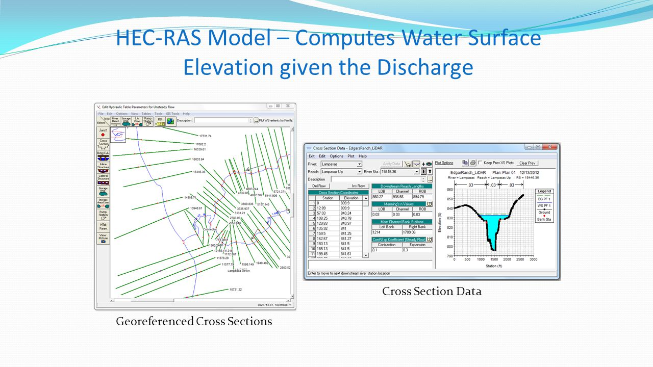 HEC-RAS Model – Computes Water Surface Elevation given the Discharge