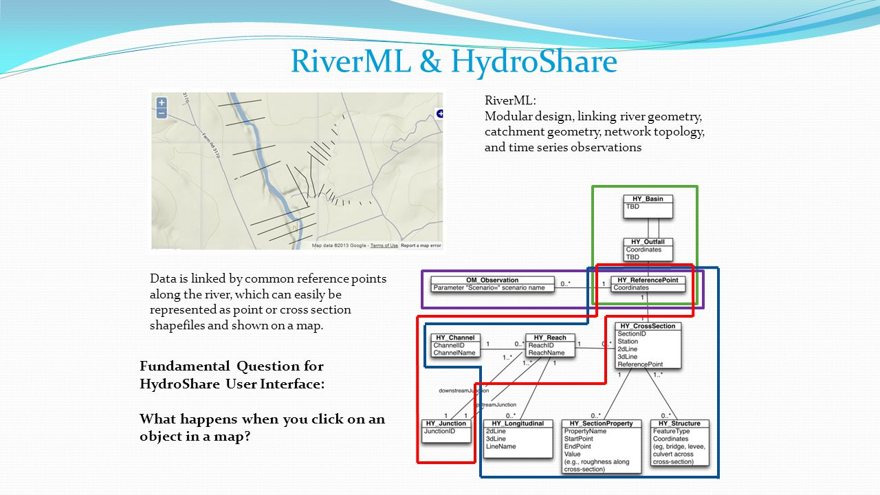RiverML & HydroShare RiverML: Modular design, linking river geometry, catchment geometry, network topology, and time series observations.