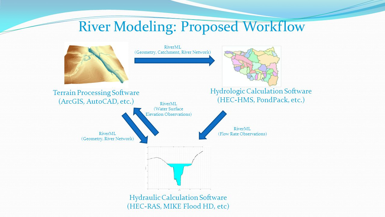 River Modeling: Proposed Workflow