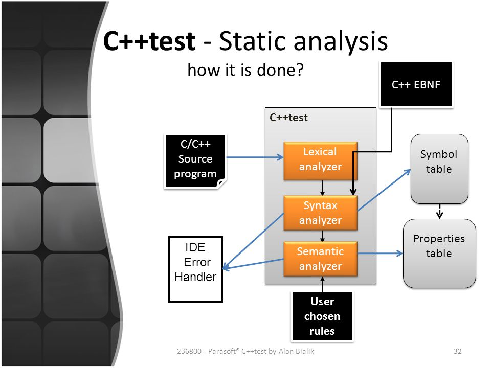 C++test - Static analysis how it is done