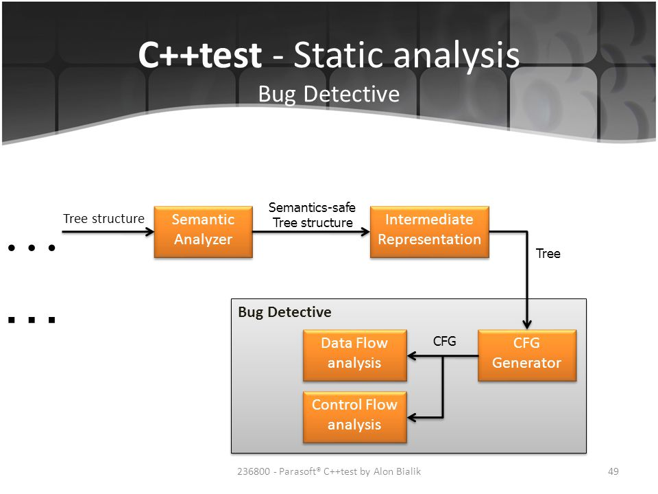 …… C++test - Static analysis Bug Detective Semantic Analyzer