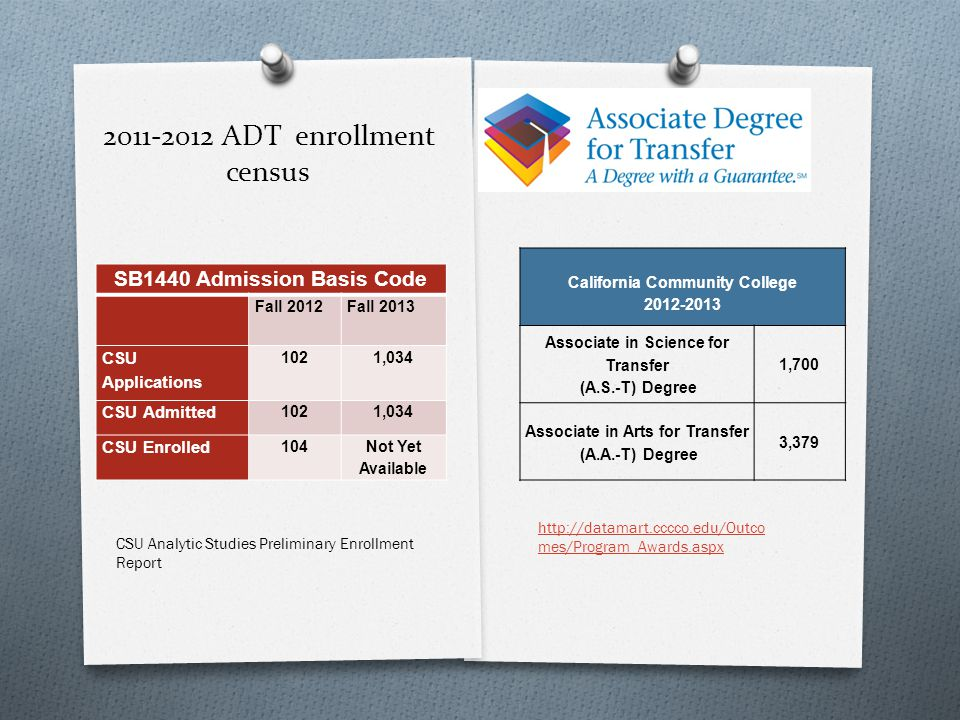 2011-2012 ADT enrollment census