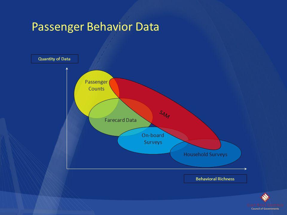 Passenger Behavior Data