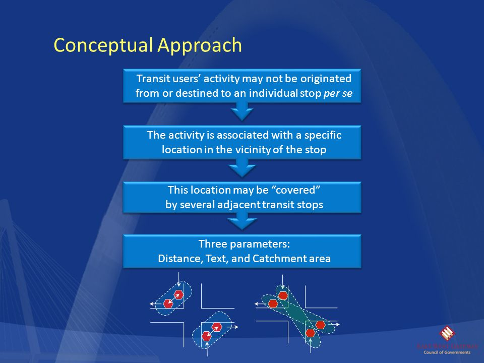 Conceptual Approach Transit users' activity may not be originated from or destined to an individual stop per se.