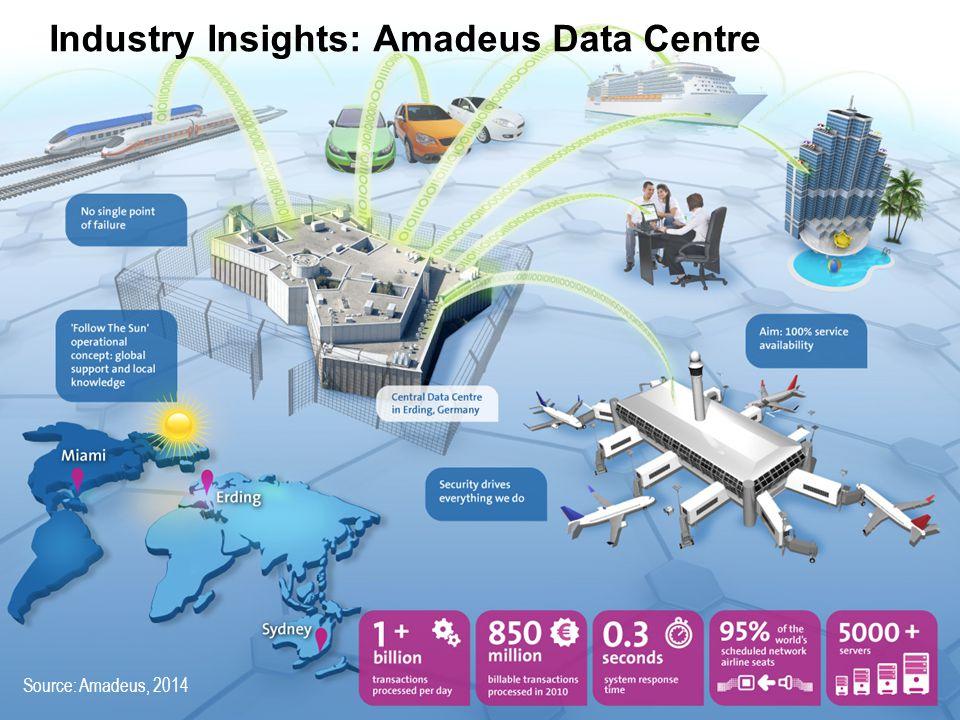 Industry Insights: Amadeus Data Centre