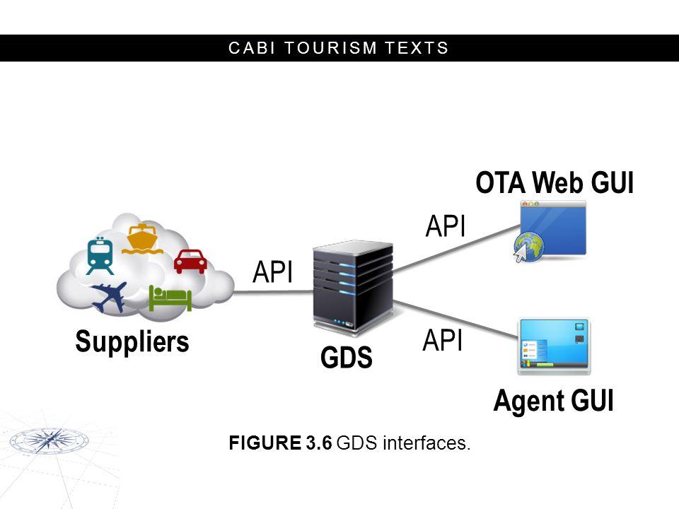 OTA Web GUI Suppliers GDS Agent GUI