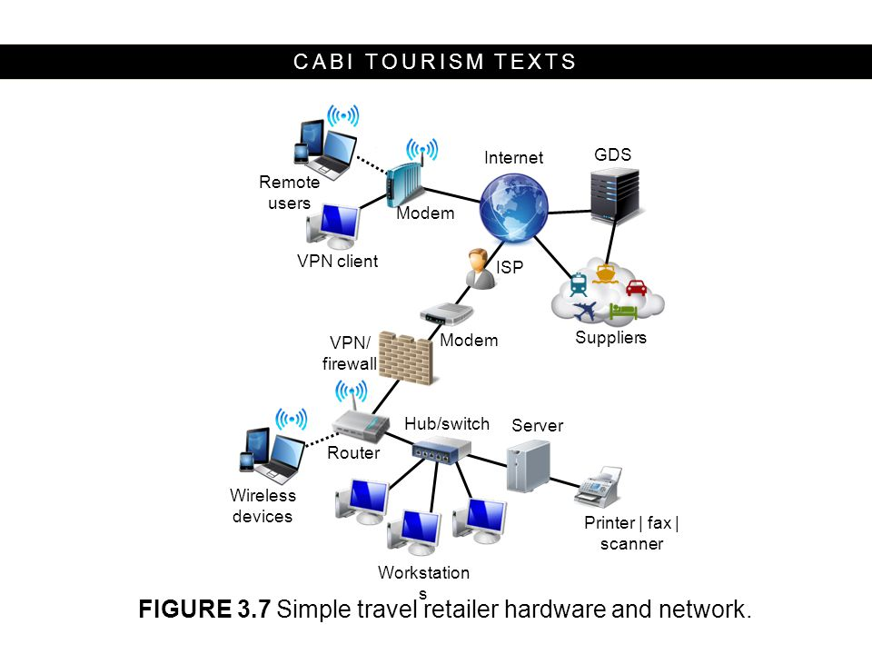 FIGURE 3.7 Simple travel retailer hardware and network.
